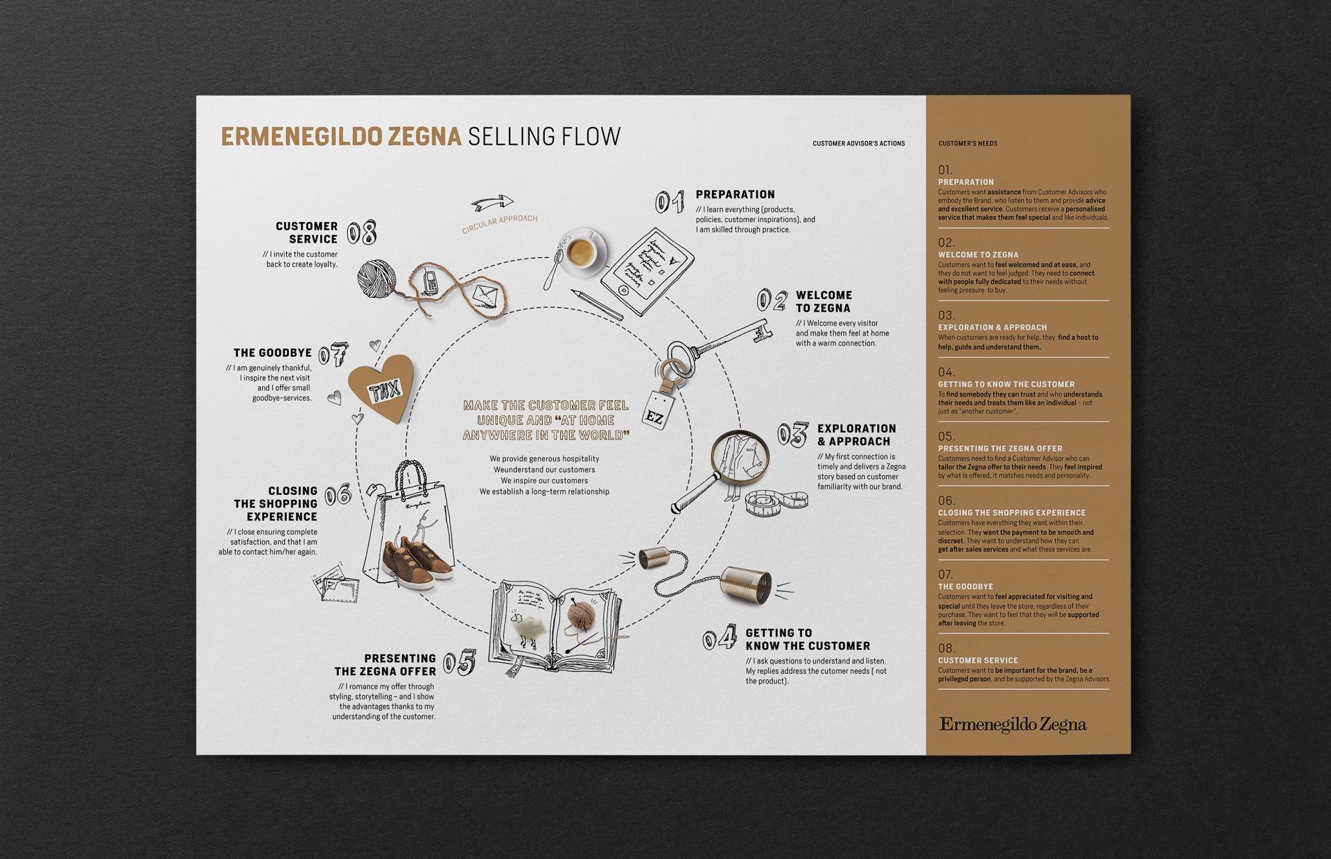 Ermenegildo Zegna selling flow poster